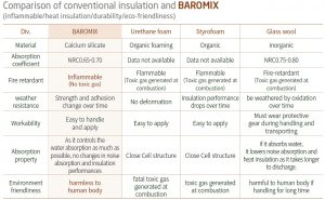 BAROMIX_Insulation
